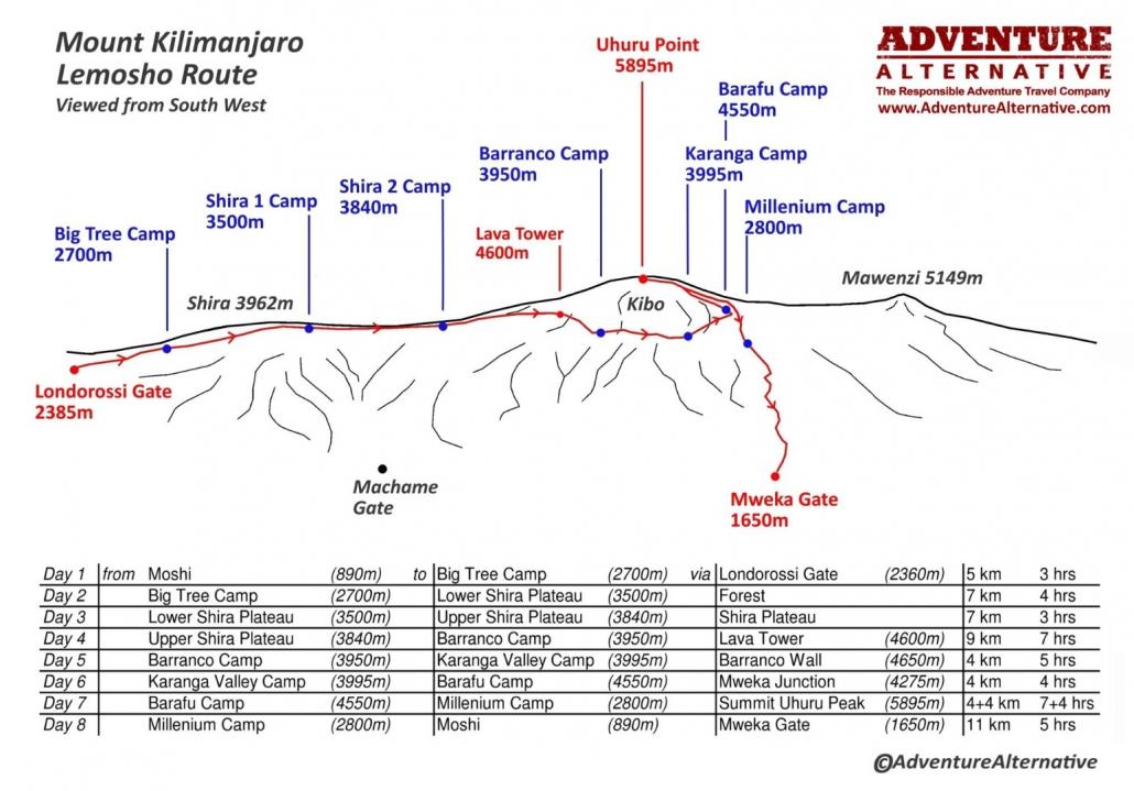 Lemosho Route – Kilimanjaro Trek